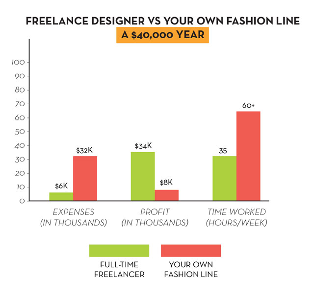 Launch a Fashion Line vs Be a Freelance Fashion Designer