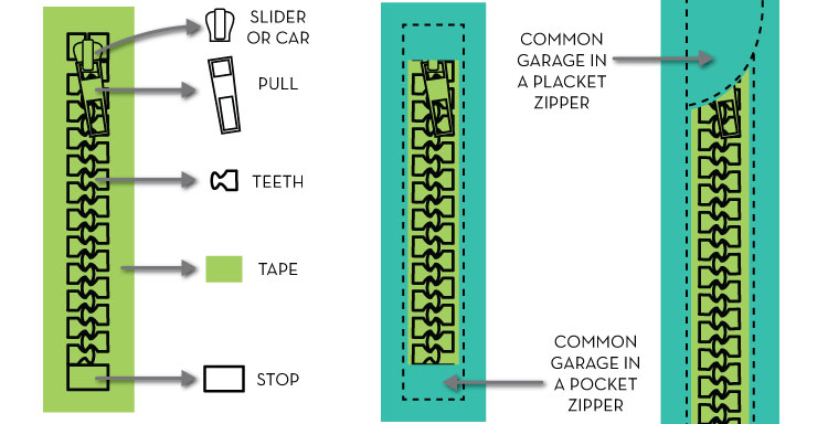 What Are the Parts of a Zipper Called? {Sew Heidi}