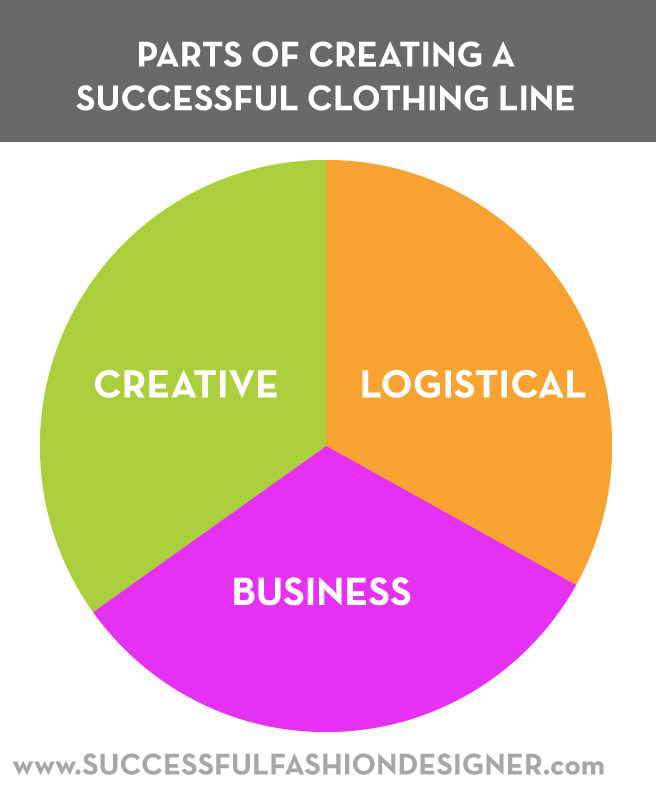 Clothing Line Startup Tips: Parts of a Successful Brand