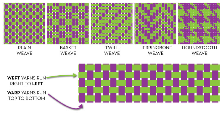 Types of weave structures courses free tutorials on adobe sew heidi types of weave structures urmus Gallery