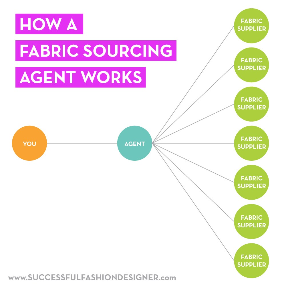 how a fabric sourcing agent works