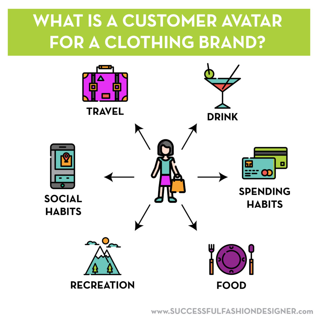 What is a customer avatar for a clothing brand