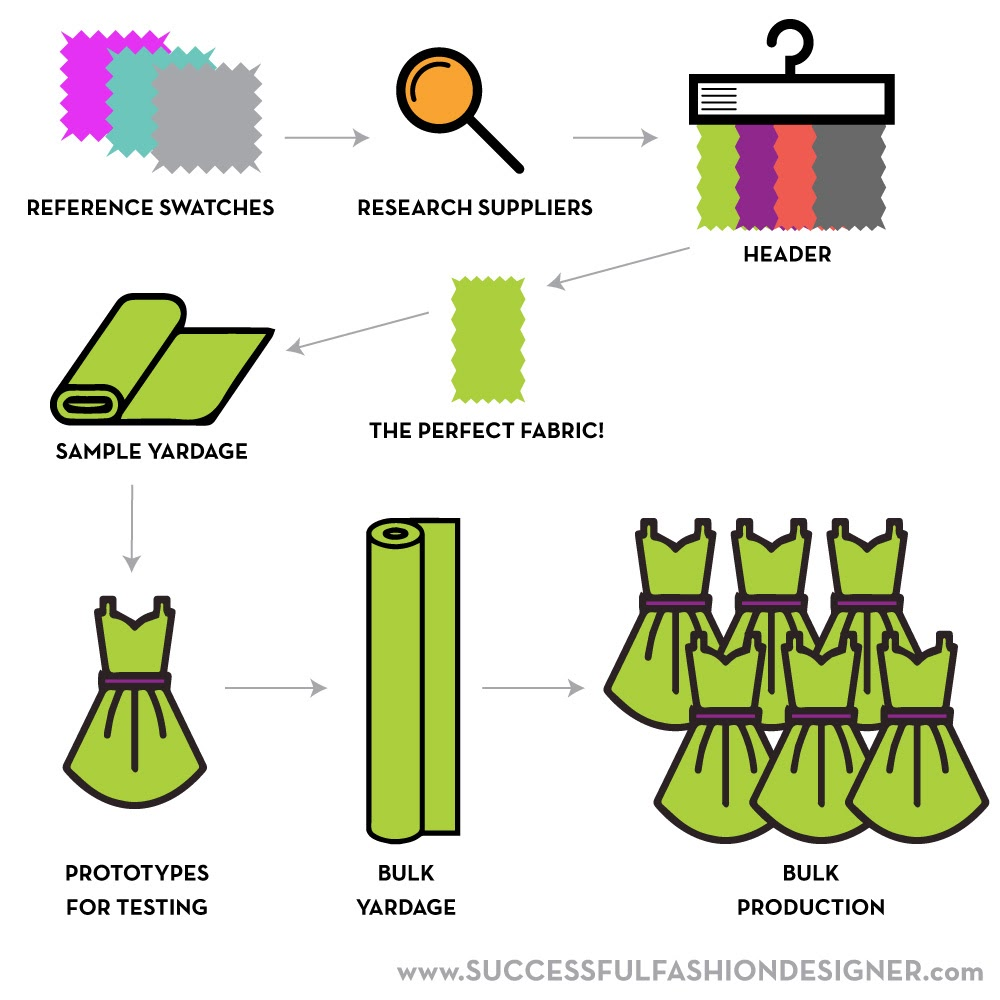 how to source fabric for your clothing line