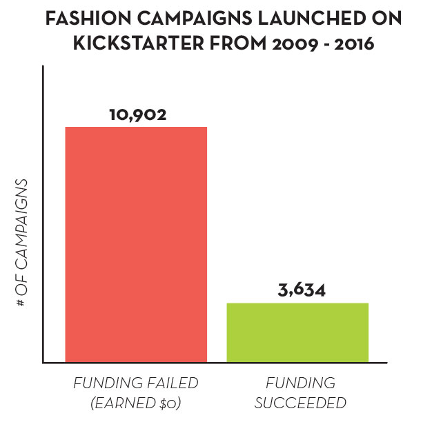 Fashion Brand Launches on Kickstarter Funded vs Failed