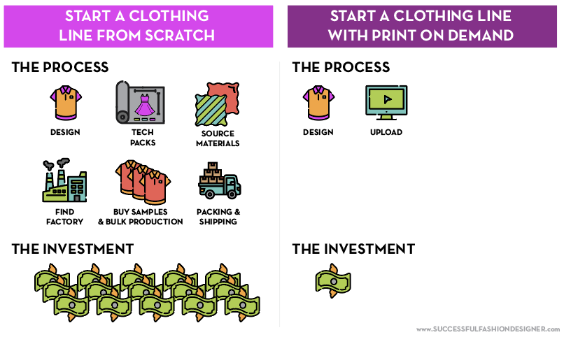 To start a clothing line from scratch is much more complicated and expensive than starting a print on demand line.