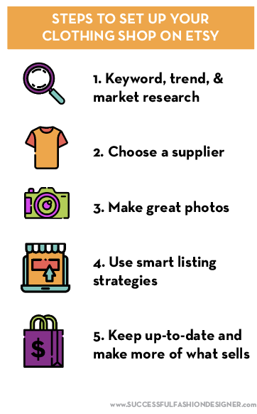 Steps to start a clothing line on Etsy: 1. Keyword, trend, & market research. 2. Choose a supplier. 3. Make great photos. 4. Use smart listing strategies. 5. Keep up-to-date and make more of what sells.