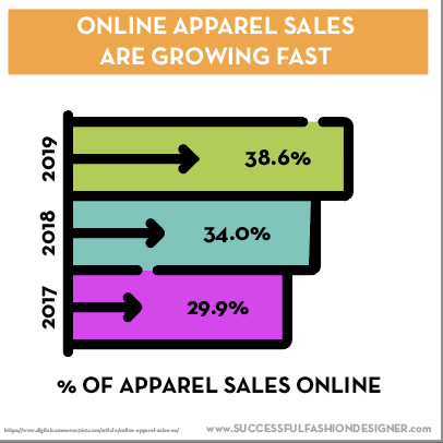 Online apparel sales are growing. Sales increased from 29.9% in 2017 to 38.6% in 2019.