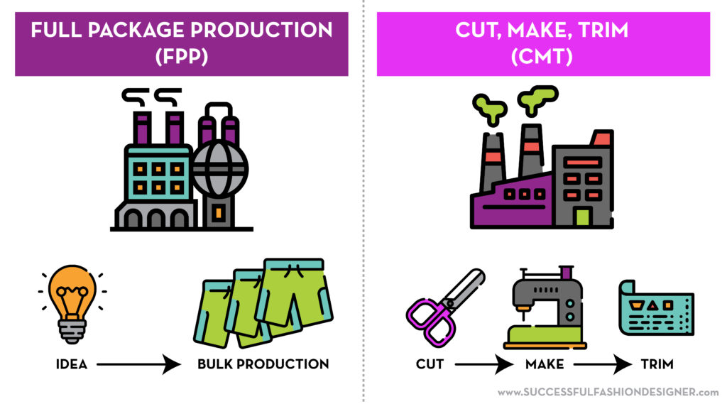 Full Package Production FPP vs Cut Make Trim CMT factories to manufacture your clothing line